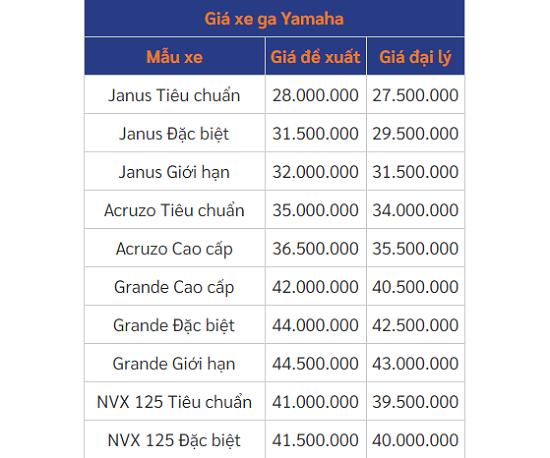 Bảng giá xe máy Yamaha mới nhất tháng 11/2020: Loạt mẫu xe Exciter tiếp tục giảm đều - Ảnh 3