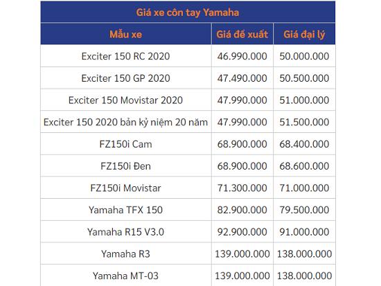 Bảng giá xe máy Yamaha mới nhất tháng 11/2020: Loạt mẫu xe Exciter tiếp tục giảm đều - Ảnh 5