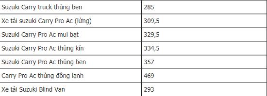 Bảng giá xe ô tô Suzuki mới nhất tháng 11/2020: Tiết lộ giá chính thức của Suzuki Ciaz 2020 - Ảnh 3