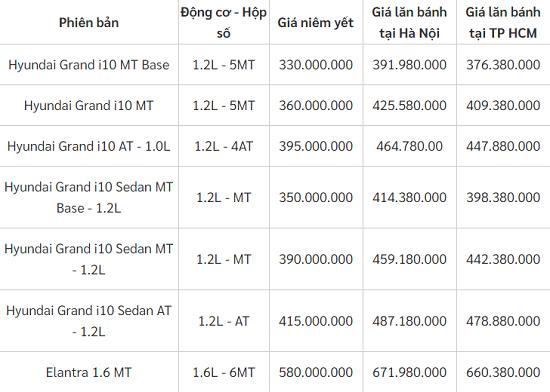 Bảng giá xe ô tô Huyndai mới nhất tháng 12/2020: Mẫu sedan Huyndai Accent 2021 giữ nguyên giá 426,1 triệu đồng  - Ảnh 2