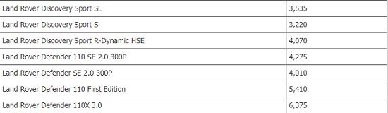 Bảng giá xe ô tô Land Rover mới nhất tháng 12/2020: Range Rover Evoque có giá bán từ 3,015 tỷ đồng - Ảnh 3