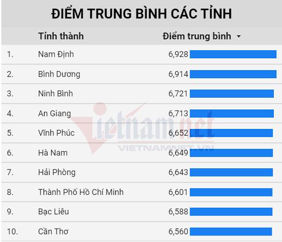 Điểm thi tốt nghiệp THPT 2020: Nam Định dẫn đầu cả nước  - Ảnh 1