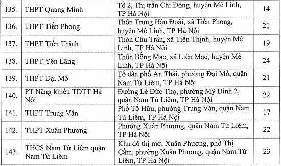 Danh sách chi tiết các địa điểm thi tốt nghiệp THPT năm 2020 tại Hà Nội  - Ảnh 9