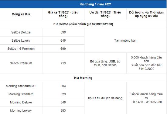Bảng giá xe ô tô Kia mới nhất tháng 1/2021: Kia Morning dao động từ 299 tới 439 triệu đồng - Ảnh 2