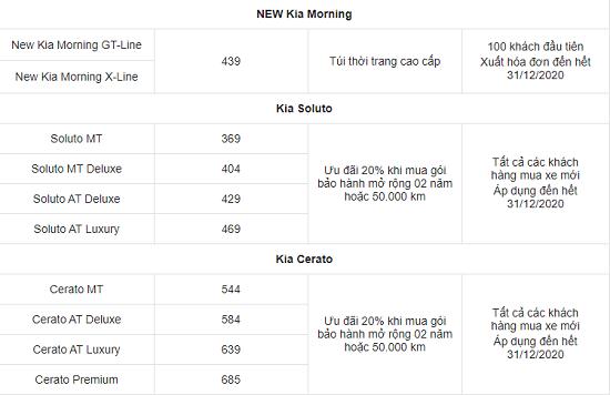 Bảng giá xe ô tô Kia mới nhất tháng 1/2021: Kia Morning dao động từ 299 tới 439 triệu đồng - Ảnh 3