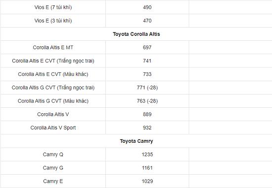 Bảng giá xe ô tô Toyota mới nhất tháng 2/2021: Giá bán từ 352 triệu đến 3,080 tỷ đồng - Ảnh 3