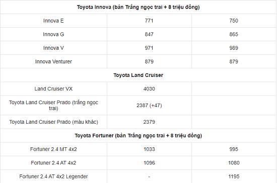 Bảng giá xe ô tô Toyota mới nhất tháng 2/2021: Giá bán từ 352 triệu đến 3,080 tỷ đồng - Ảnh 4