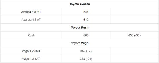Bảng giá xe ô tô Toyota mới nhất tháng 2/2021: Giá bán từ 352 triệu đến 3,080 tỷ đồng - Ảnh 5