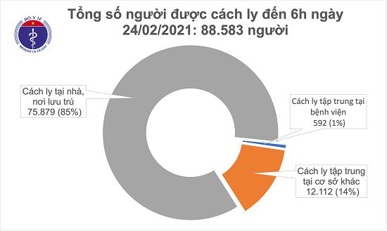Sáng 24/2, Hải Dương thêm 2 ca mắc COVID-19 mới, 43 trường hợp khỏi bệnh  - Ảnh 2