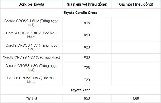 Bảng giá xe ô tô Toyota mới nhất tháng 3/2021: Toyota Vios 2021 chính thức trình làng, giá khởi điểm 478 triệu đồng  - Ảnh 2
