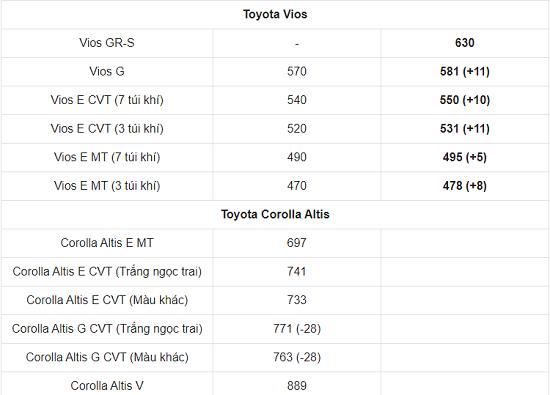Bảng giá xe ô tô Toyota mới nhất tháng 3/2021: Toyota Vios 2021 chính thức trình làng, giá khởi điểm 478 triệu đồng  - Ảnh 3