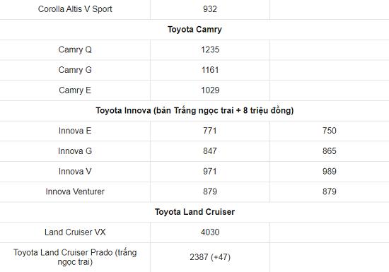 Bảng giá xe ô tô Toyota mới nhất tháng 3/2021: Toyota Vios 2021 chính thức trình làng, giá khởi điểm 478 triệu đồng  - Ảnh 4