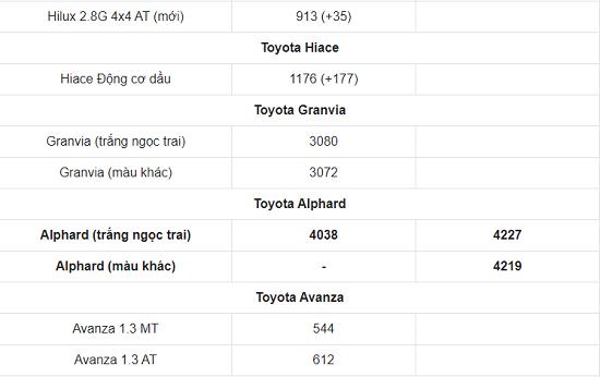Bảng giá xe ô tô Toyota mới nhất tháng 3/2021: Toyota Vios 2021 chính thức trình làng, giá khởi điểm 478 triệu đồng  - Ảnh 6