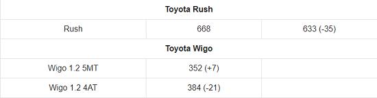 Bảng giá xe ô tô Toyota mới nhất tháng 3/2021: Toyota Vios 2021 chính thức trình làng, giá khởi điểm 478 triệu đồng  - Ảnh 7
