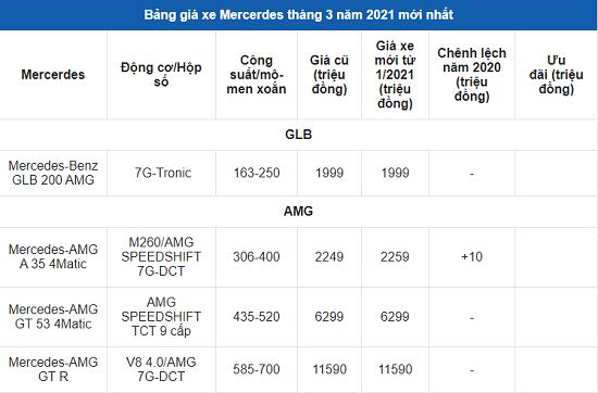 Bảng giá xe ô tô Mercedes mới nhất tháng 3/2021: Một số dòng xe tăng giá từ 10-121 triệu đồng  - Ảnh 2