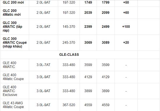 Bảng giá xe ô tô Mercedes mới nhất tháng 3/2021: Một số dòng xe tăng giá từ 10-121 triệu đồng  - Ảnh 7