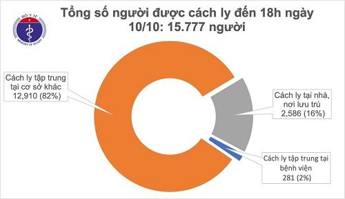 TP Hồ Chí Minh, Bạc Liêu có 2 ca mắc COVID-19 là người nhập cảnh, Việt Nam có 1.107 bệnh nhân - Ảnh 1