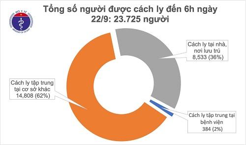Đã 20 ngày Việt Nam không ghi nhận ca mắc mới COVID-19, gần 24.000 người đang cách ly chống dịch - Ảnh 1