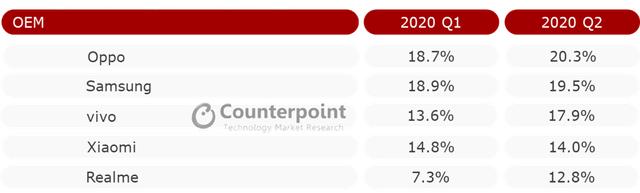 Tin tức công nghệ mới nóng nhất hôm nay 4/9: Oppo đánh bại Samsung, dẫn đầu thị trường smartphone Đông Nam Á - Ảnh 1