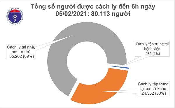 Sáng 5/2, không có ca mắc COVID-19, Việt Nam chữa khỏi 1.465 bệnh nhân - Ảnh 1