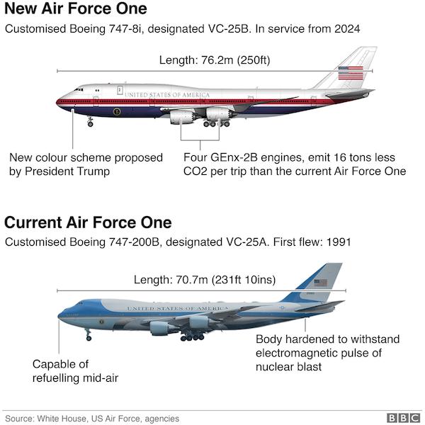 Cải tiến Không lực một: Bên trong quy trình sản xuất máy bay tổng thống thế hệ mới có gì đặc biệt? - Ảnh 1