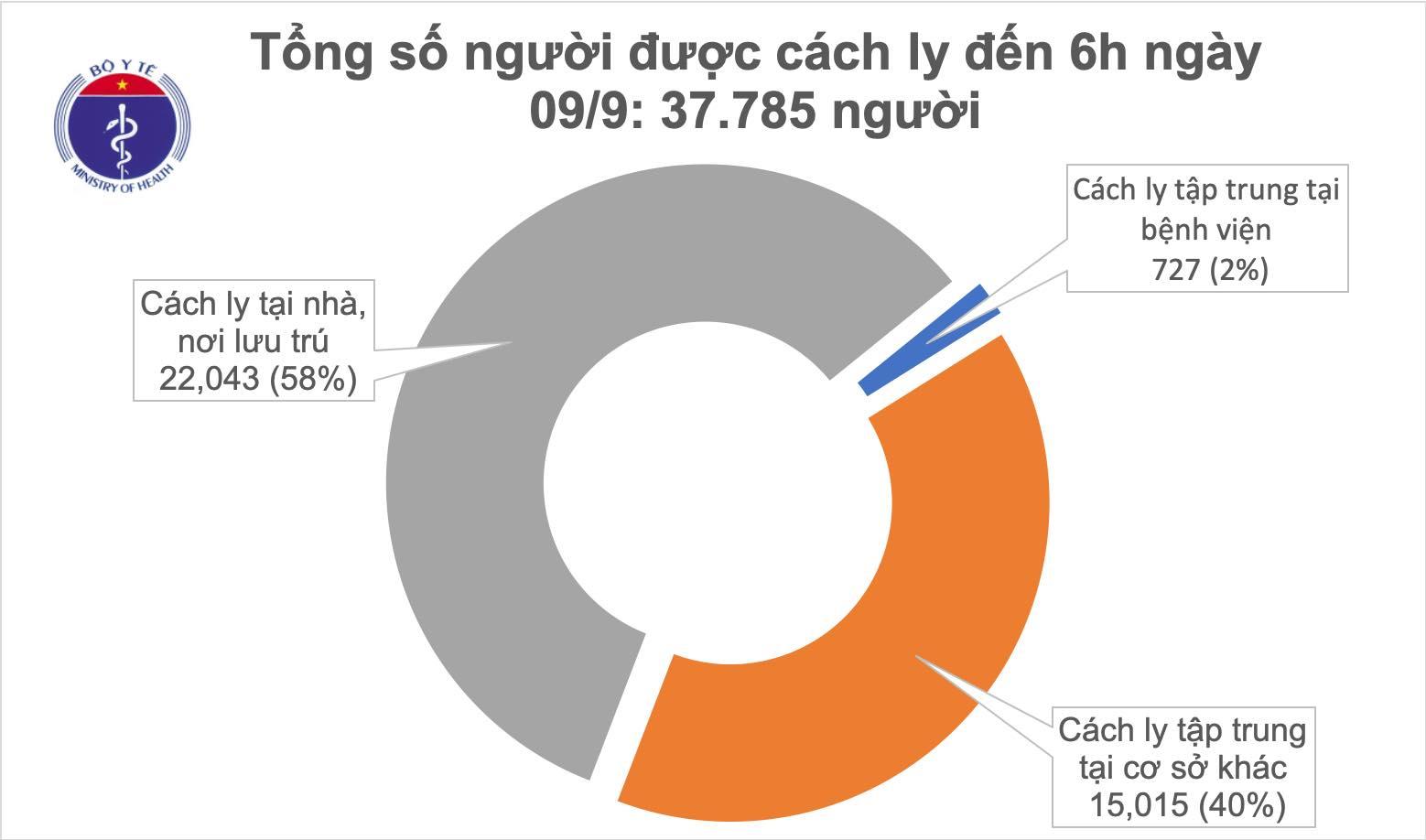 Sáng 9/9, đã 12h không có ca mắc mới COVID-19, Việt Nam chữa khỏi 868 bệnh nhân - Ảnh 1