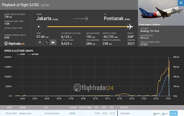 Indonesia: Máy bay Boeing 737 chở 62 người biến mất bí ẩn sau khi cất cánh - Ảnh 1