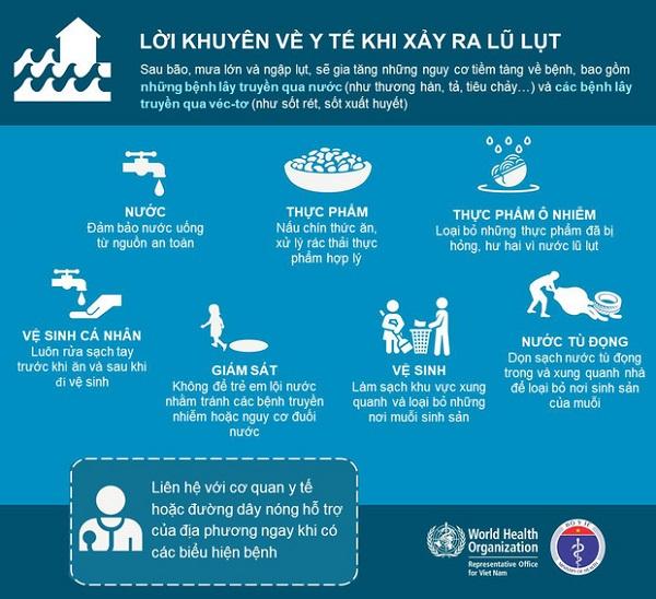 Tiềm ẩn nhiều nguy cơ về sức khỏe từ dòng nước lũ - Ảnh 2