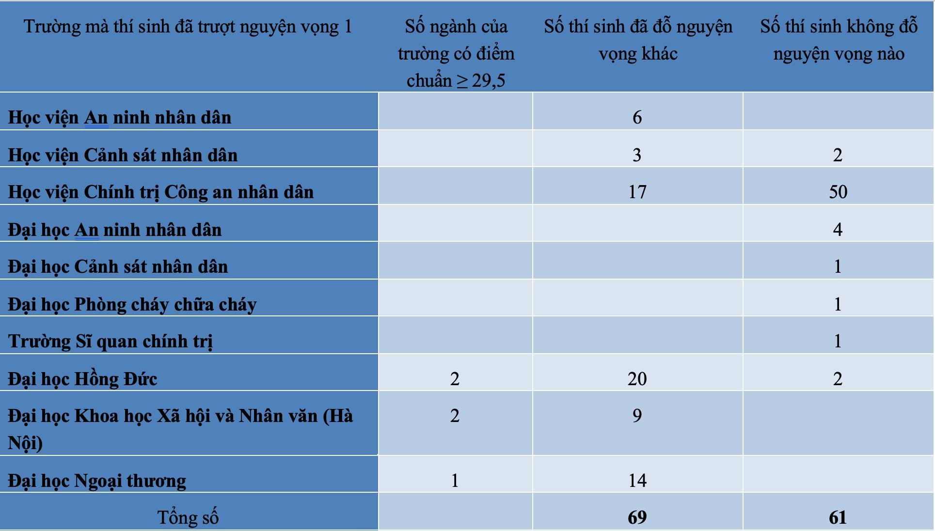 diem chuan dai hoc 2021 co bao nhieu thi sinh tu 29 5 diem tro len khong do nguyen vong nao dspl 1