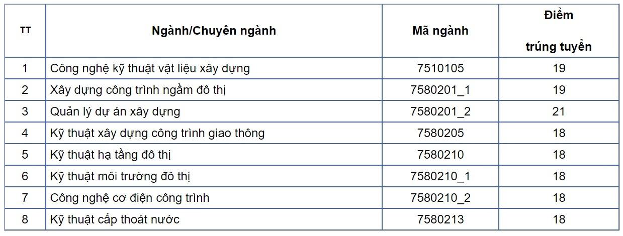 diem danh nhung truong dh cong bo diem trung tuyen hoc ba 2021 co nganh diem chuan len toi 29 72 4