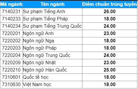 diem danh nhung truong dh cong bo diem trung tuyen hoc ba 2021 co nganh diem chuan len toi 29 72 7