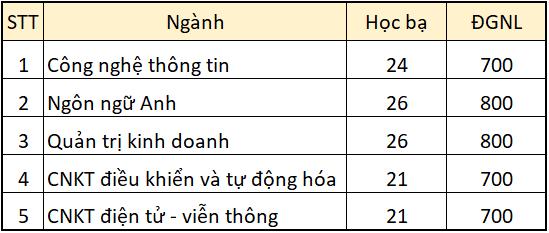 diem danh nhung truong dh cong bo diem trung tuyen hoc ba 2021 co nganh diem chuan len toi 29 72 8