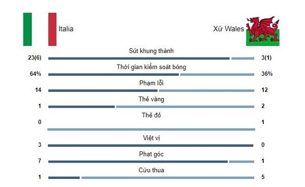 ket qua euro 2020 italia vs wales 02