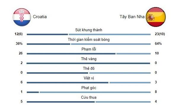 ket qua euro 2020 croatia tay ban nha ruot duoi nghet tho kich tinh 8 ban 06