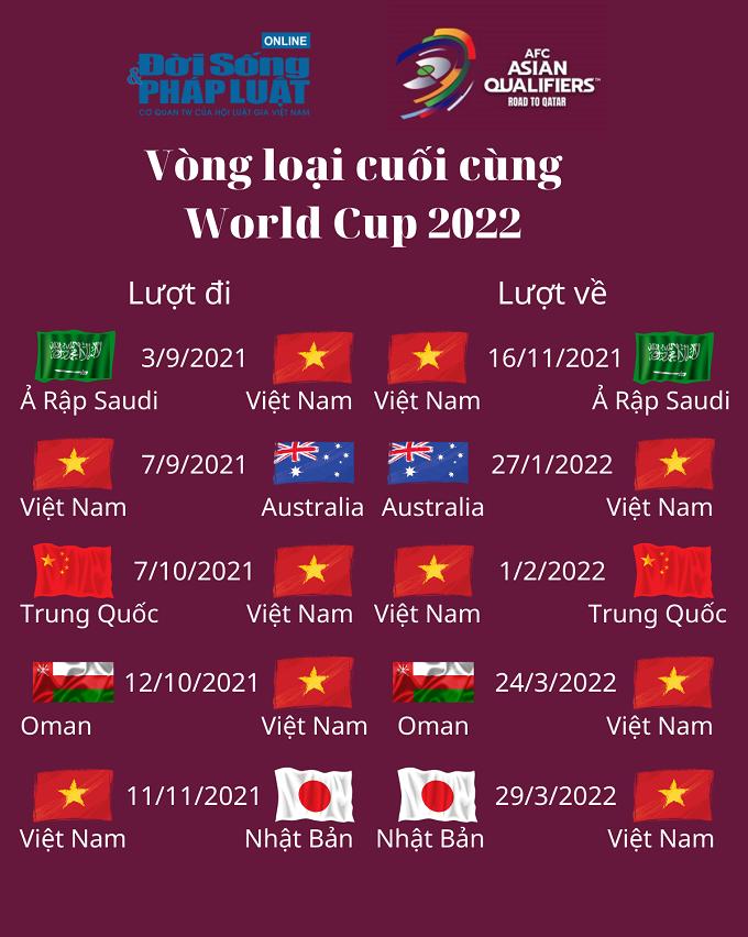 lich thi dau vong loai cuoi cung world cup 2022