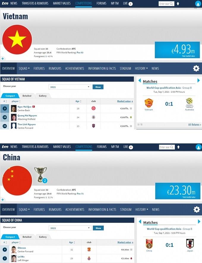 vong loai world cup 2022 cau thu trung quoc co gia tri gap 10 lan ngoi sao tuyen viet nam 01