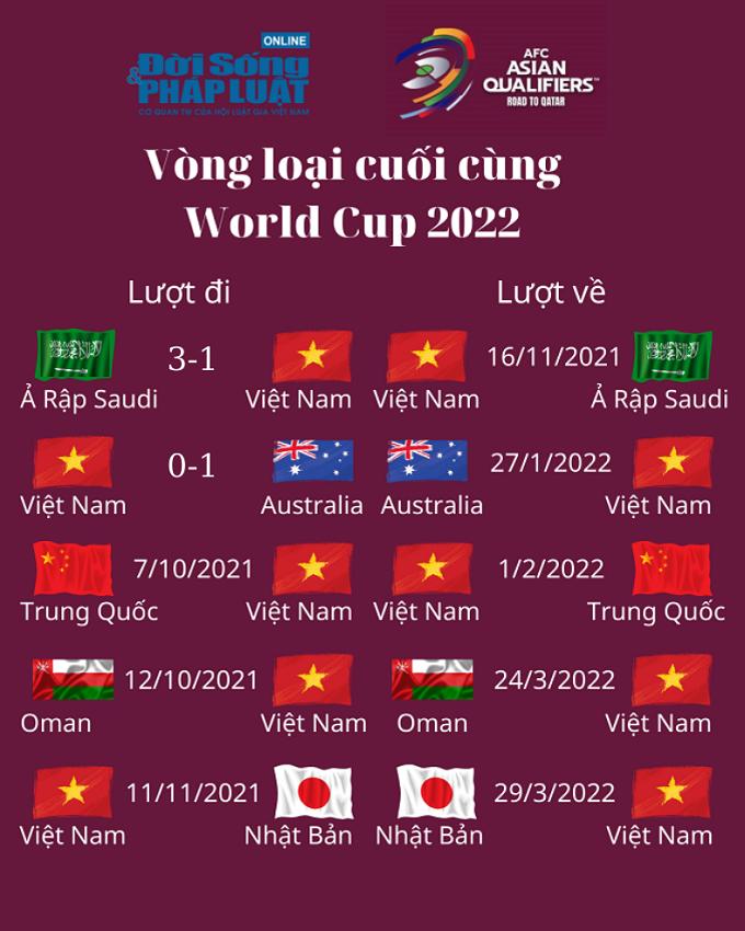 lich thi dau vong loai cuoi cung world cup 2022 03