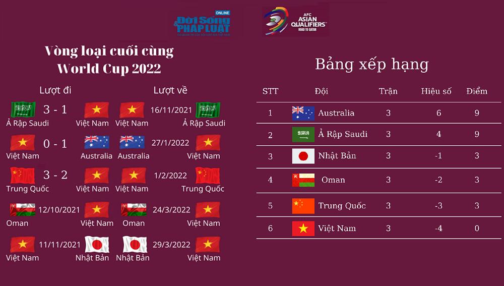 lich thi dau vong loai cuoi cung world cup 2022 01