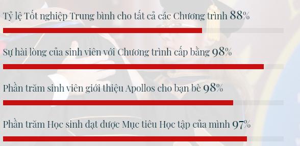 dai hoc apolo