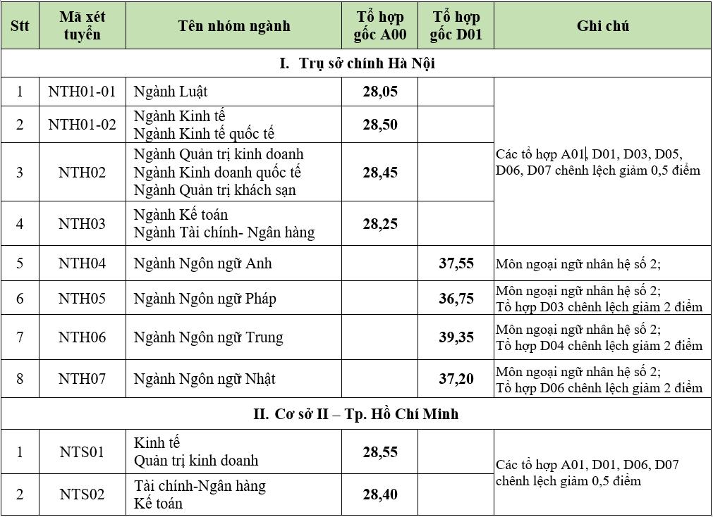 dai hoc ngoai thuong cong bo diem chuan nam 2021 thap nhat 28 05 diem1