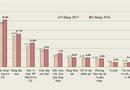 Thị trường - Samsung Note 7 bị thu hồi, xuất khẩu điện thoại vẫn tăng mạnh