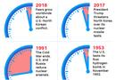 Tin thế giới - Đồng hồ Tận thế báo thời điểm diệt vong nhích thêm 30 giây, chỉ còn 2 phút
