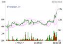 """Tin tức - Hậu """"245 tỷ bốc hơi"""": Cổ phiếu Eximbank rớt thảm, vua tôm Minh Phú trở lại đường đua"""