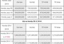 Tin tức - Bảng giá xe ôtô mới nhất tháng 7/2018:  Xe nhập về ồ ạt, giá vẫn chưa giảm