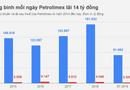 Kinh doanh - Lợi nhuận trước thuế của Petrolimex sẽ tăng 135 tỷ đồng