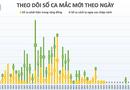 Tin trong nước - Sáng 30/4, không có ca mắc mới COVID-19, có 14 ca xét nghiệm âm tính từ 1 lần trở lên