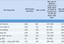 Kinh doanh - Đấu thầu tại Sở GD-ĐT Thanh Hóa: Tiết kiệm 0 đồng, giá sản phẩm gấp đôi thị trường
