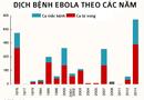 Bệnh Ebola: Toàn cảnh đại dịch khủng khiếp nhất trong 4 thập kỷ