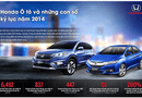 Truyền thông - Thương hiệu - Những con số kỷ lục năm 2014 của Honda Việt Nam