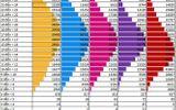 Tuyển sinh đại học năm 2017: Điểm chuẩn trường tốp trên sẽ không biến động nhiều